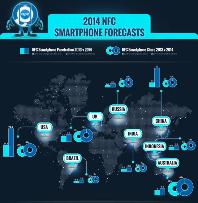 2014 NFC Smartphone Forecast